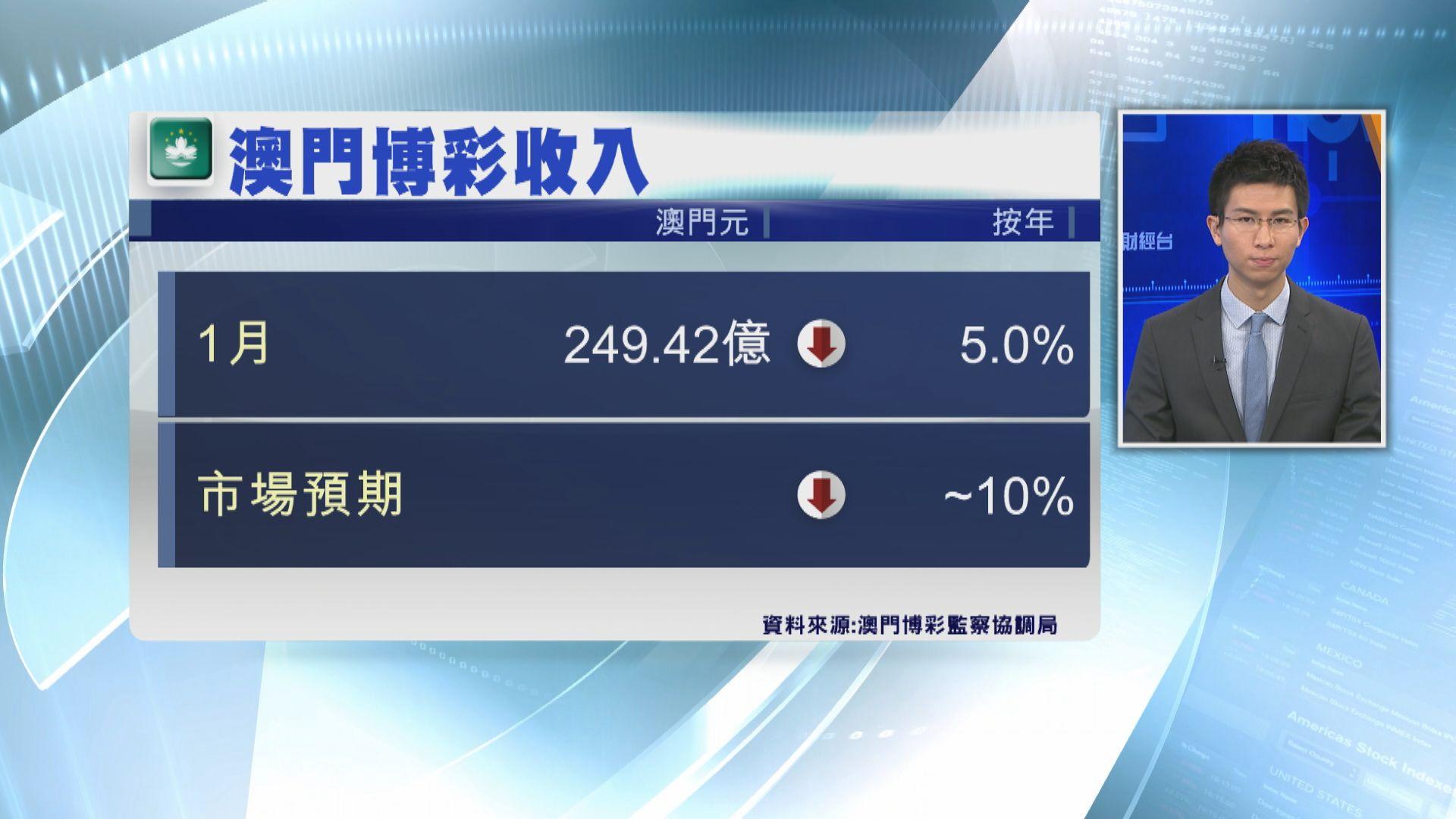 【近兩年半首見】澳門上月賭收跌5%
