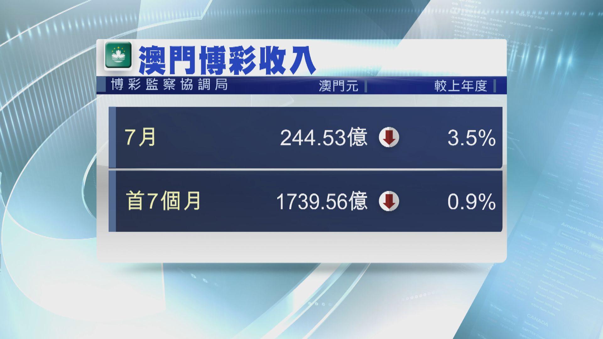 【升轉跌】澳門7月賭收按年跌3.5%