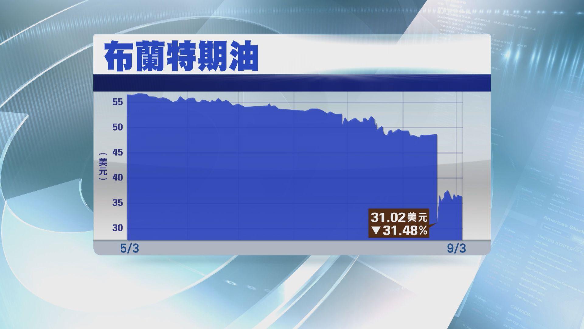 【原油價格戰】油價於亞洲交易時段曾挫三成一