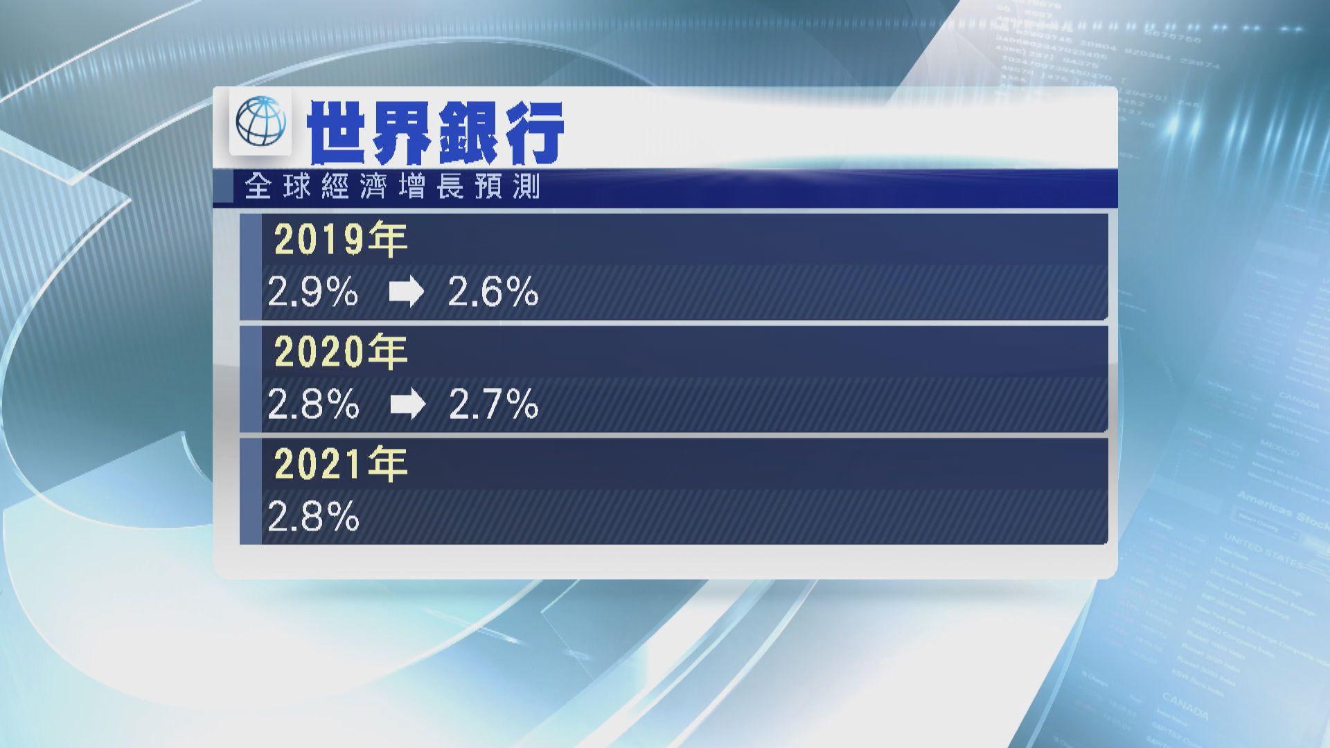 【貿戰影響】世銀降今年全球經濟增長預測至2.6%