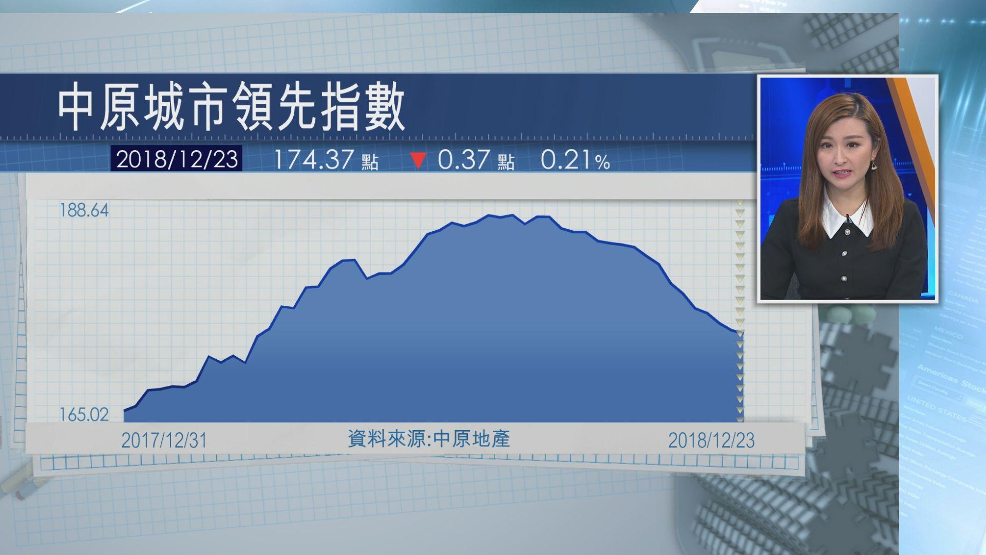 【延續十年最長跌浪】CCL連跌13周 累挫逾6%