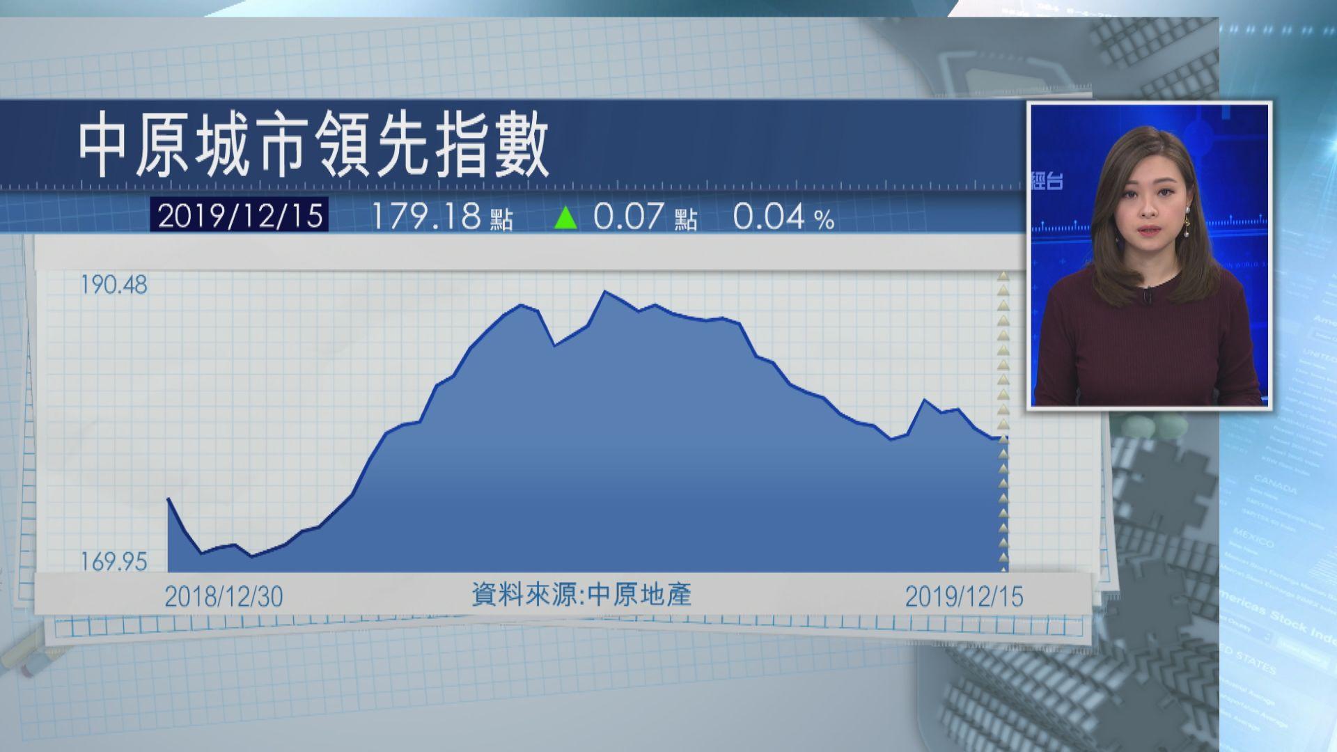 【按周微升】本港樓價指數報179.18 九龍區下跌