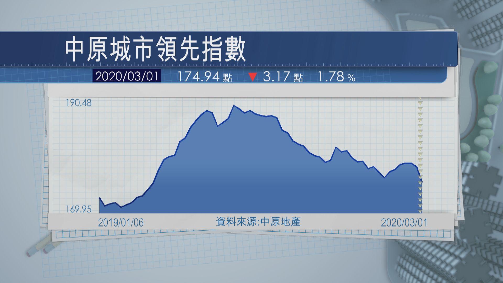 【香港樓價】CCL跌至近一年低位