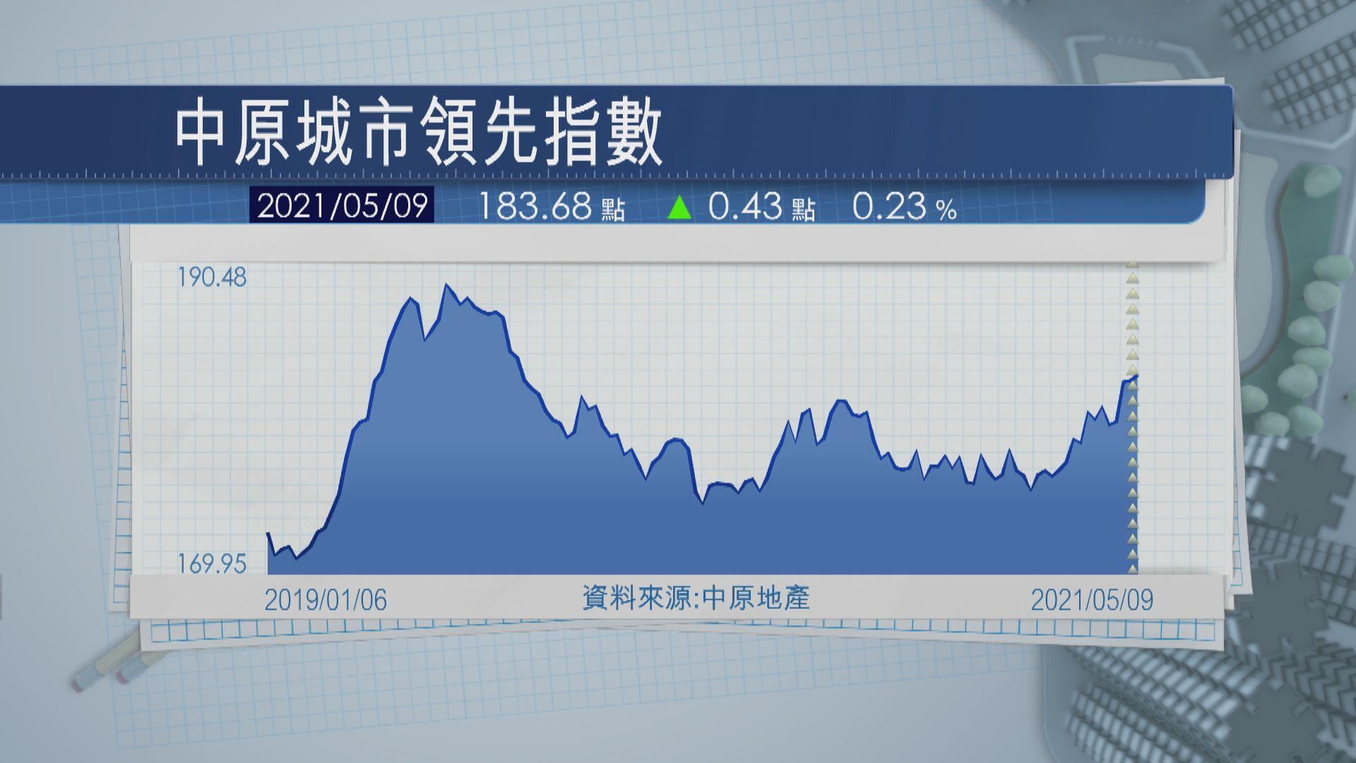 CCL創87周新高  新西樓價周漲1.6%