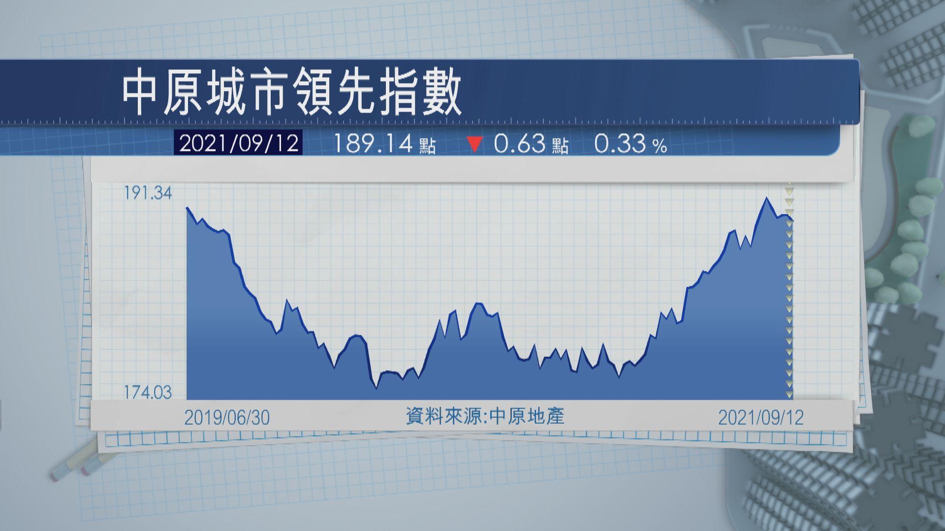樓價回軟 獨新東大升2.4%
