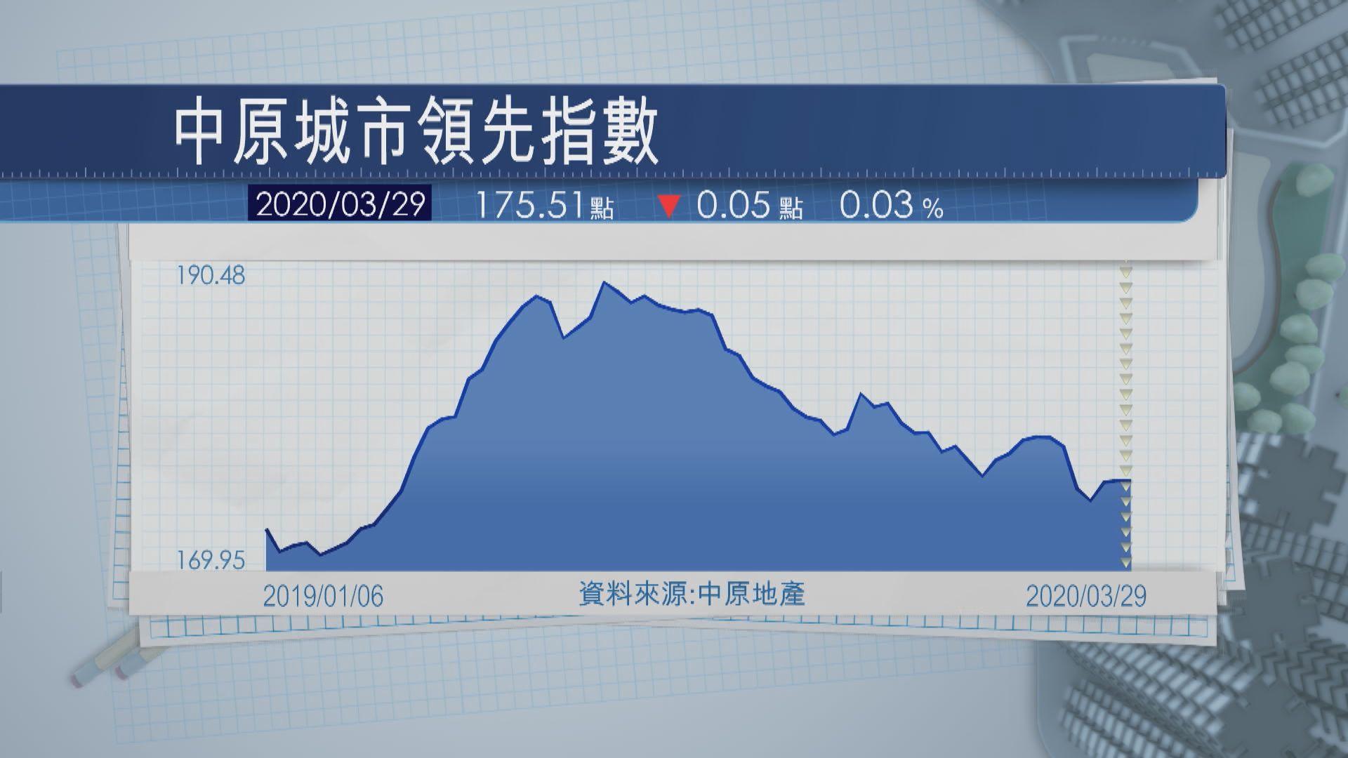 【香港樓市】CCL再度回落 星展香港看淡今年樓價