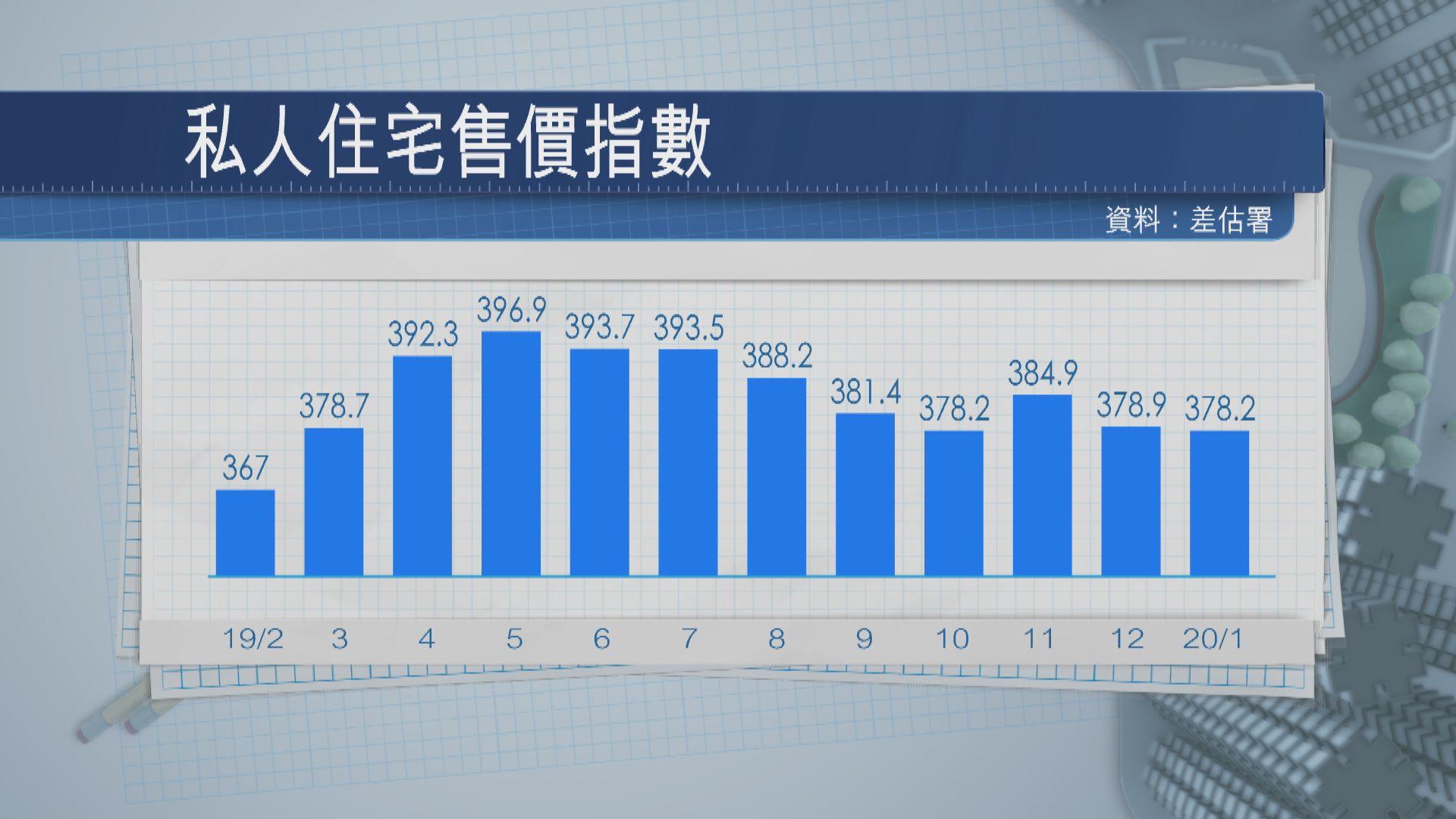 【疫情樓市】私樓售價指數連跌兩個月 租金跌幅擴大