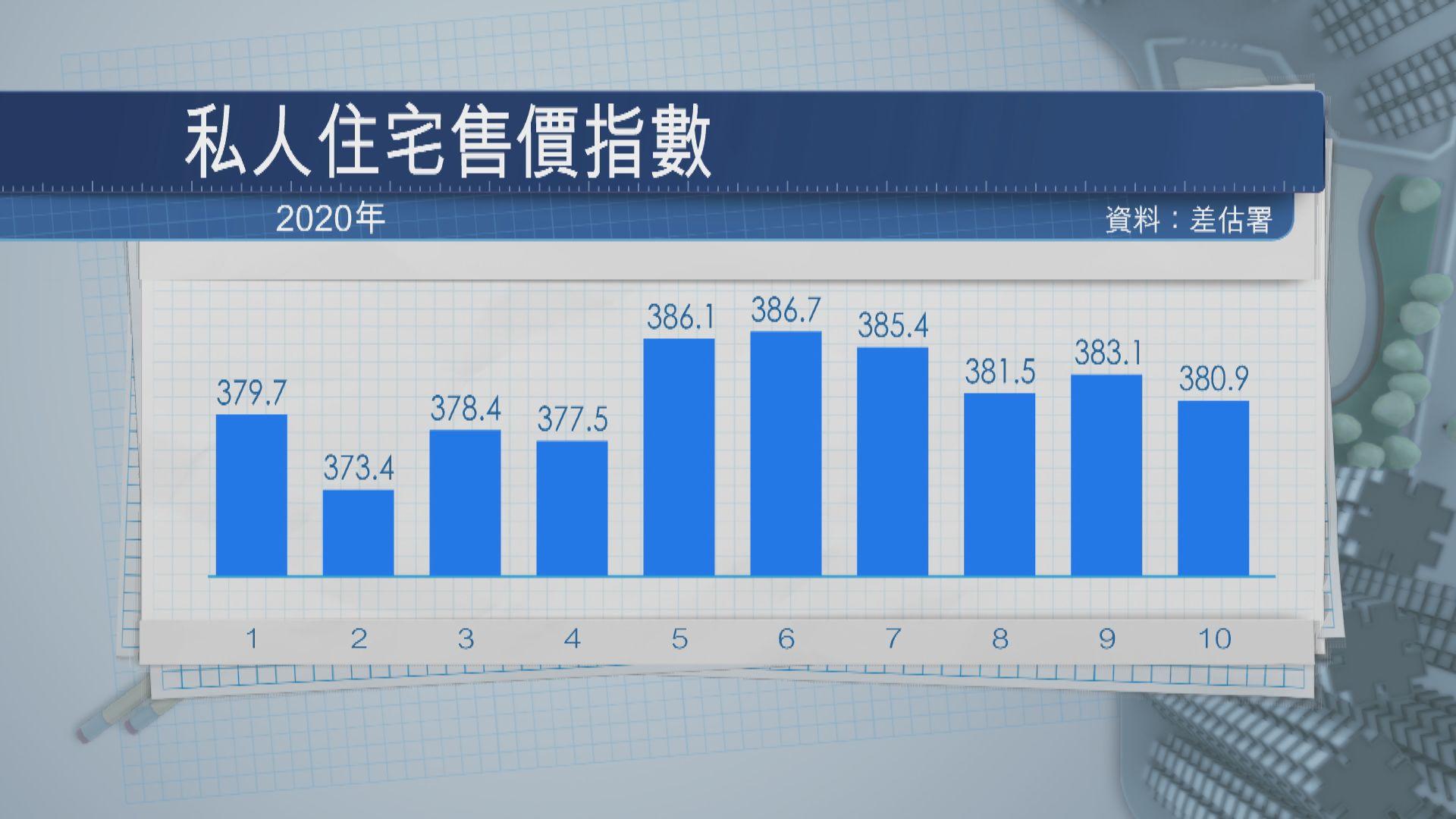 差估署十月私樓售價指數跌0.5% 見半年低位
