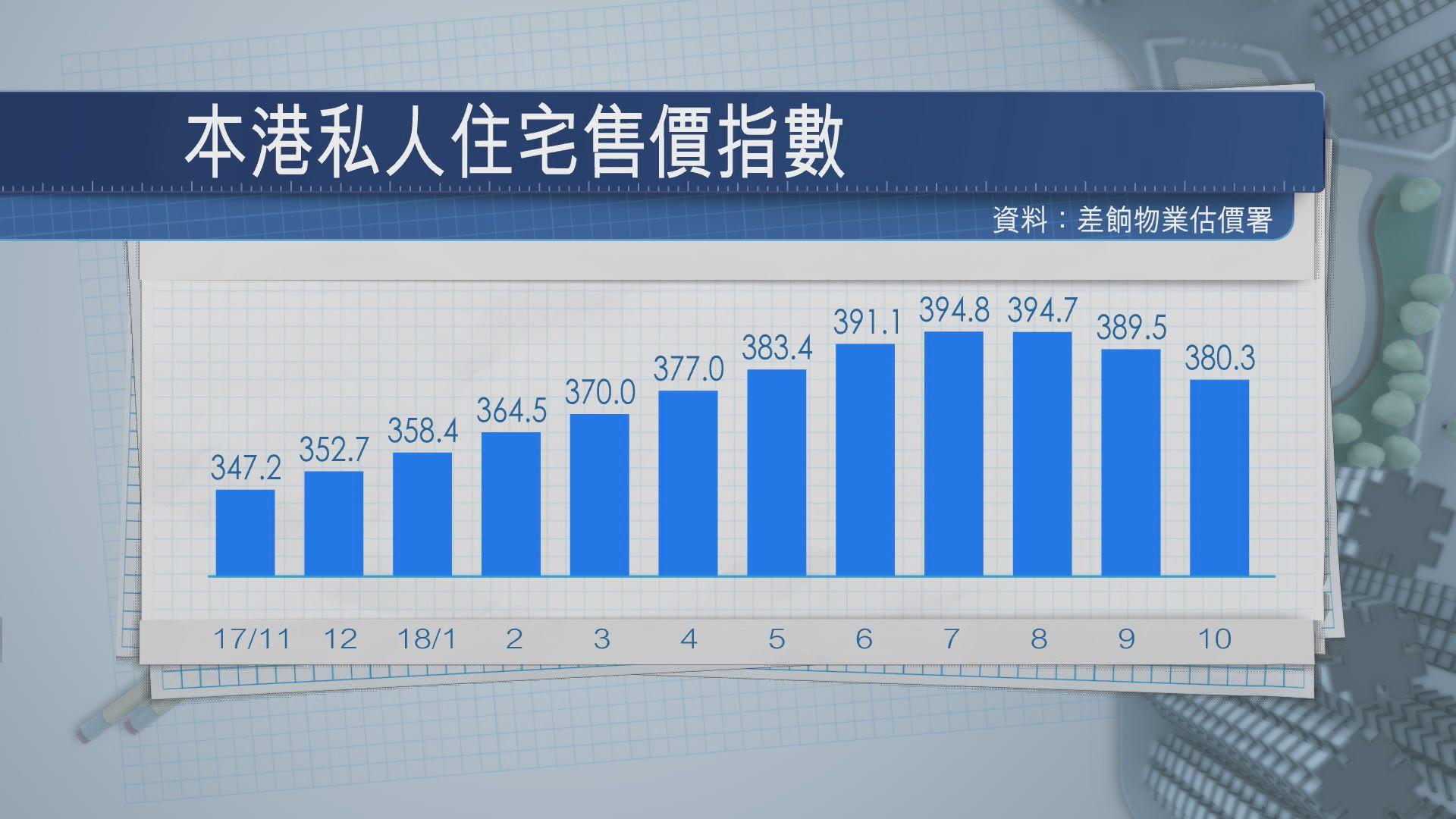 【最少跌埋明年第一季】樓價料再冧7%!納米盤最大鑊