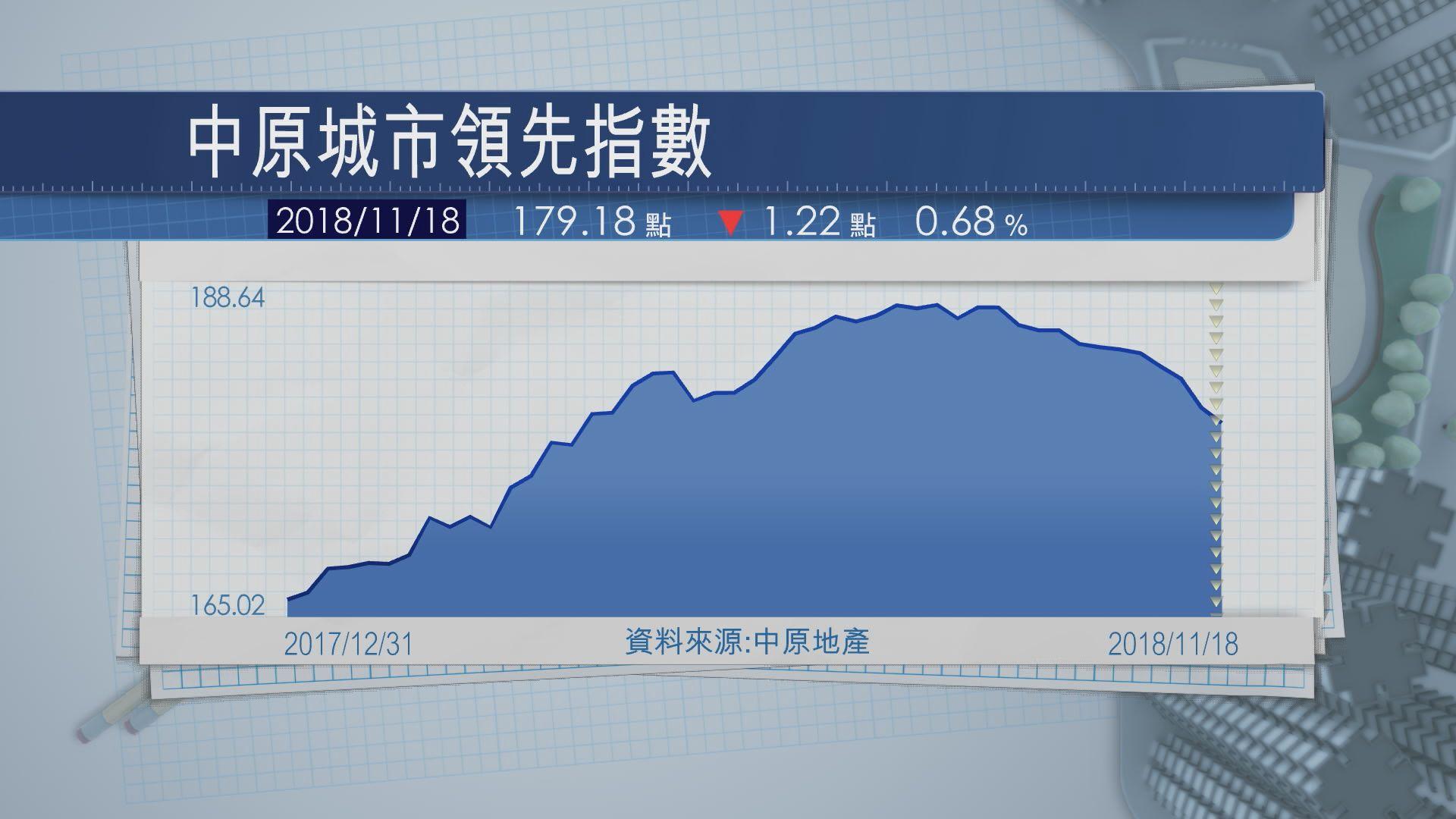 【連跌八周】樓價指數跌近0.7% 失守180