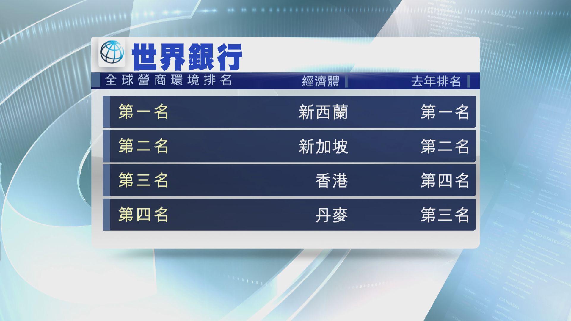 【躋身三甲】全球營商環境港列第三 中國排名躍升15位