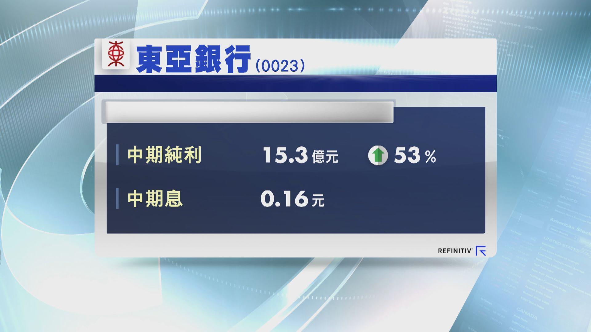 東亞中期多賺53% 中期息增加逾四成