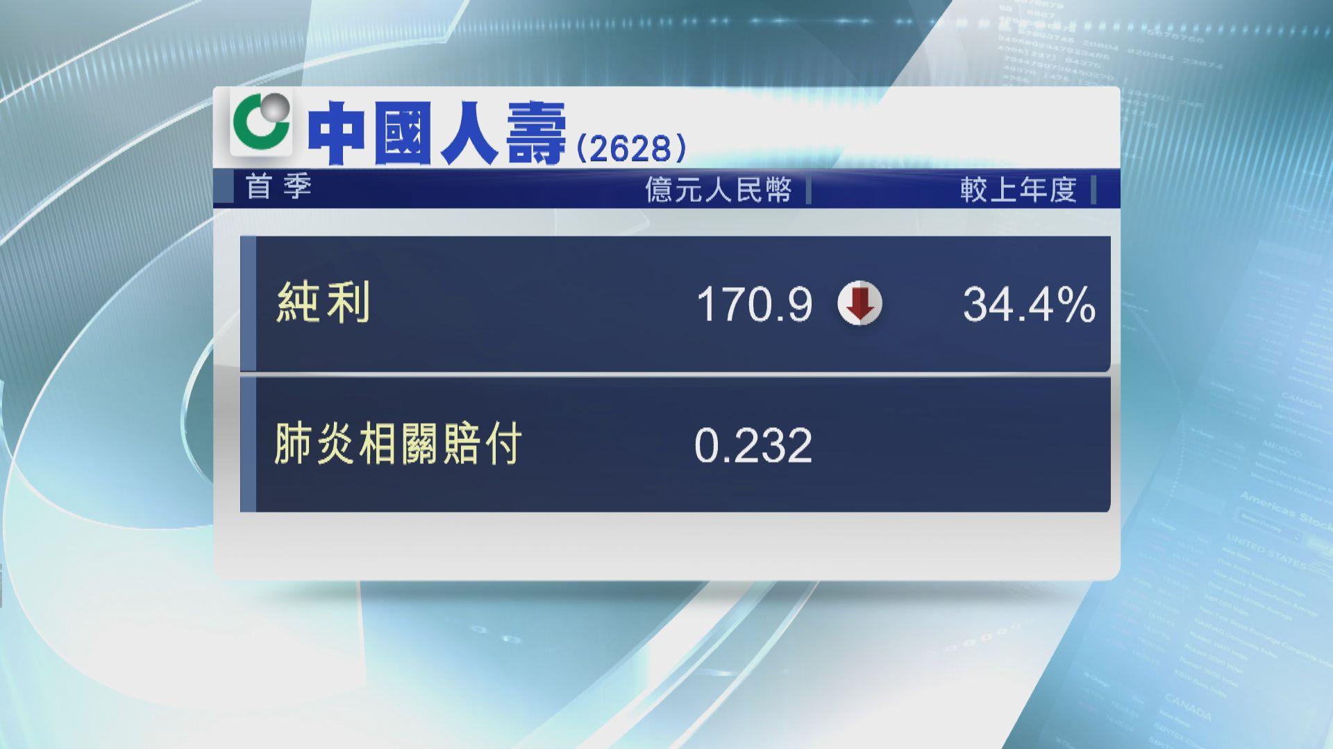 【業績速報】中國人壽首季純利跌34%