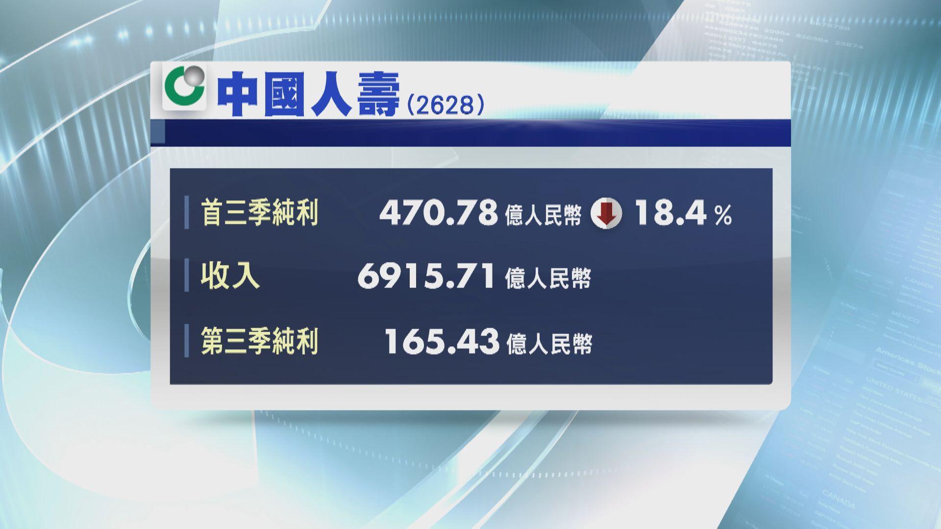 國壽首三季少賺18%