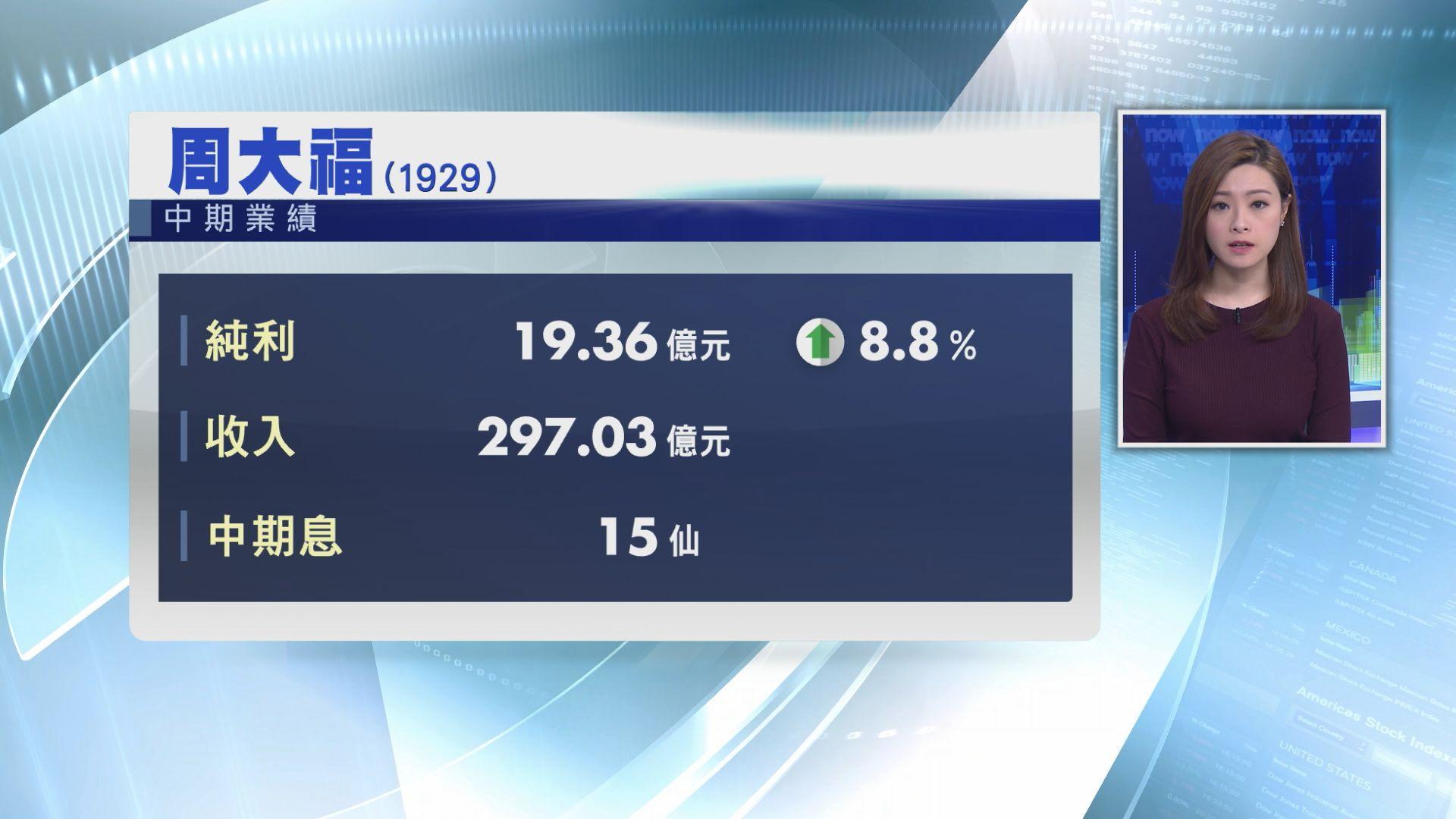 【業績速報】周大福上半年多賺8% 息15仙