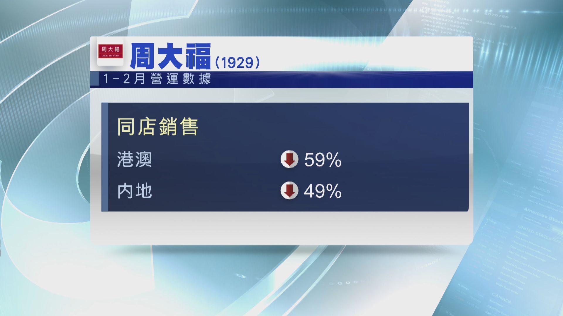 【業績速遞】周大福首兩個月港澳同店銷售 跌逾五成