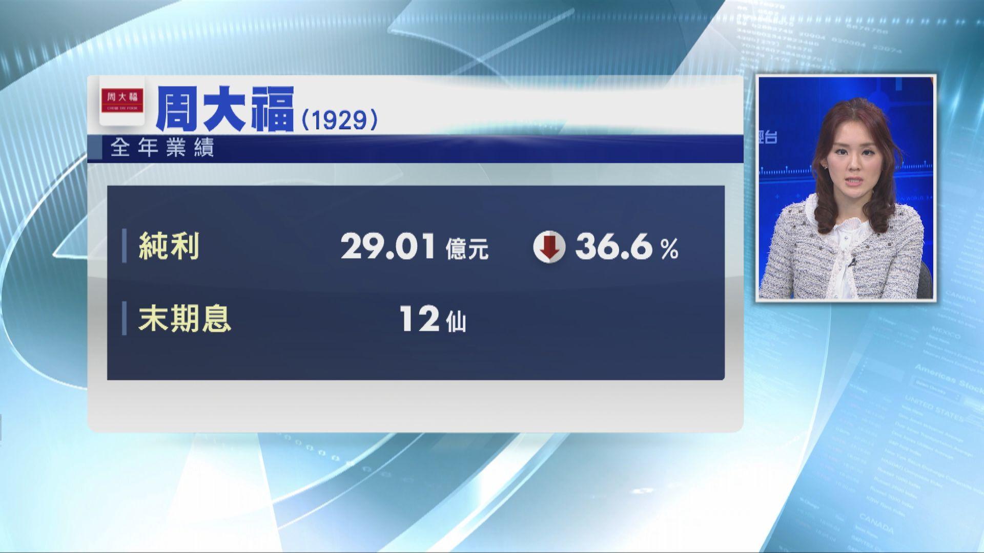 周大福去年少賺36% 中港同店銷售均下跌