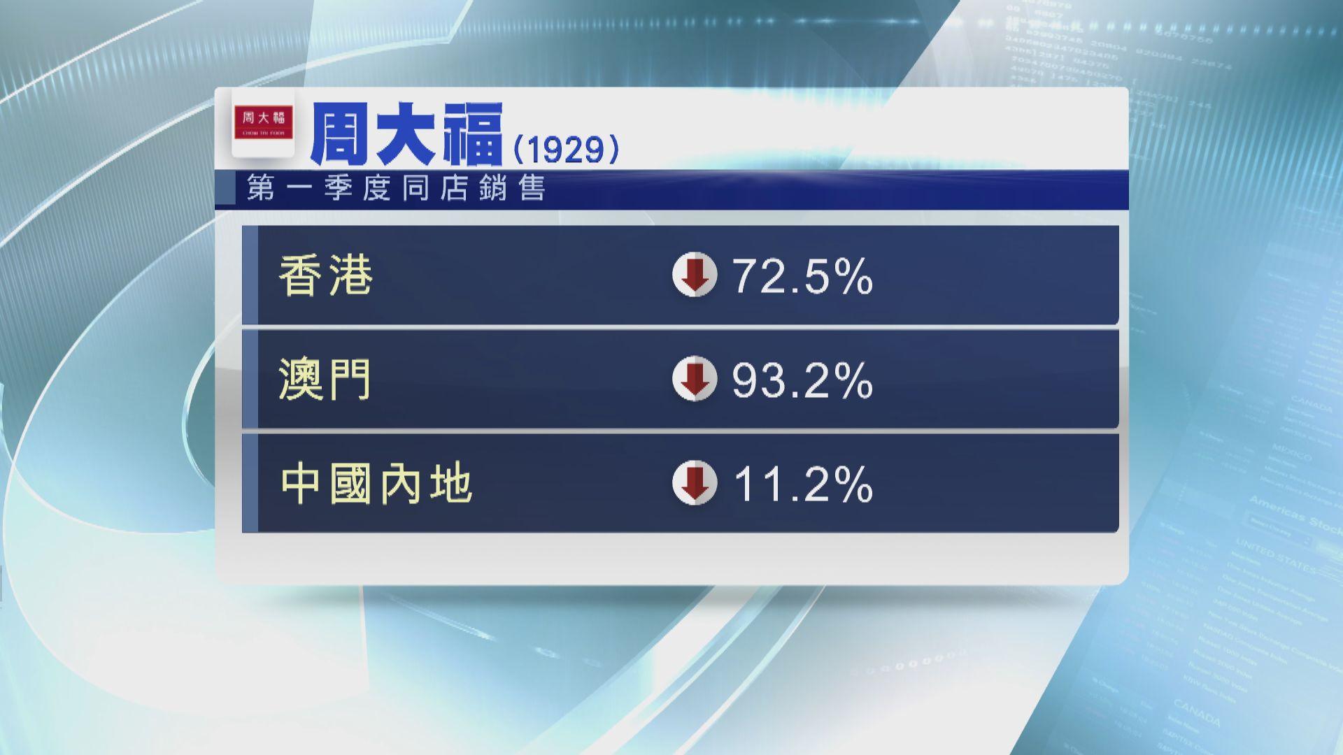 周大福銷售首季跌72%