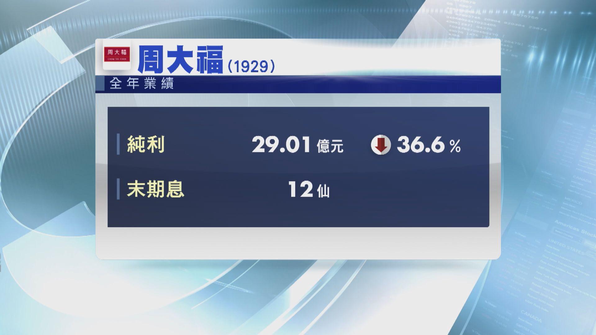 周大福去年少賺36%