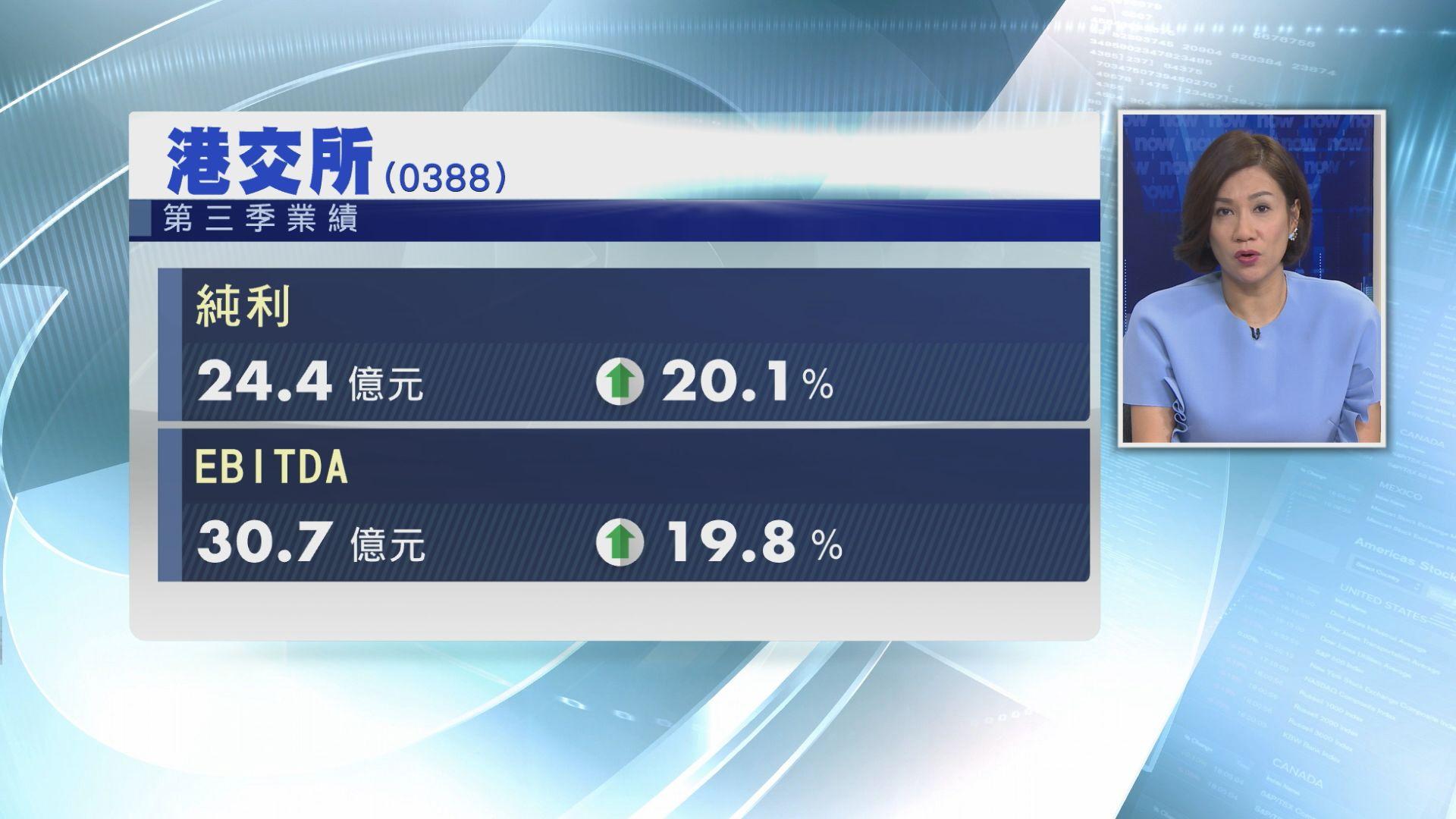 【業績速報】港交所第三季按年多賺逾20%