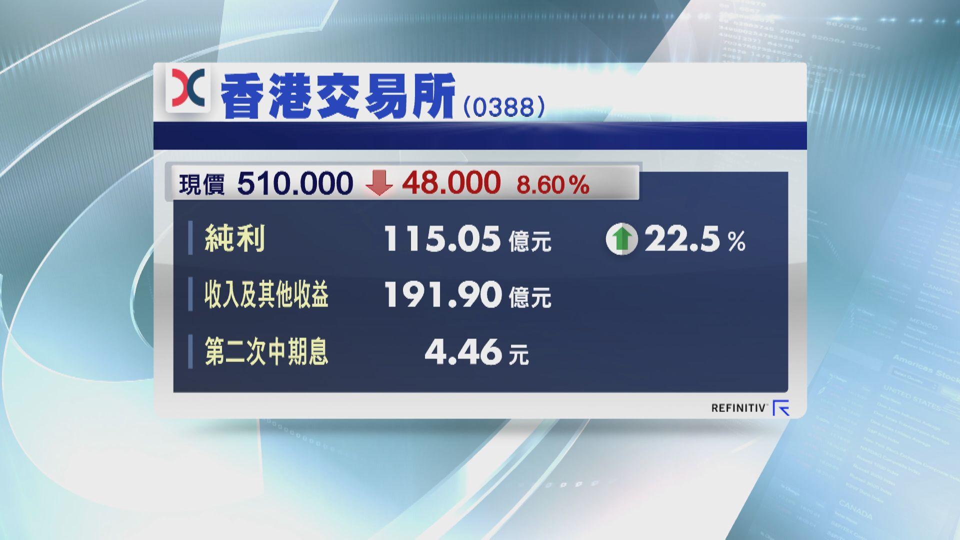 港交所賺115.05億破紀錄  全年派息8.17元