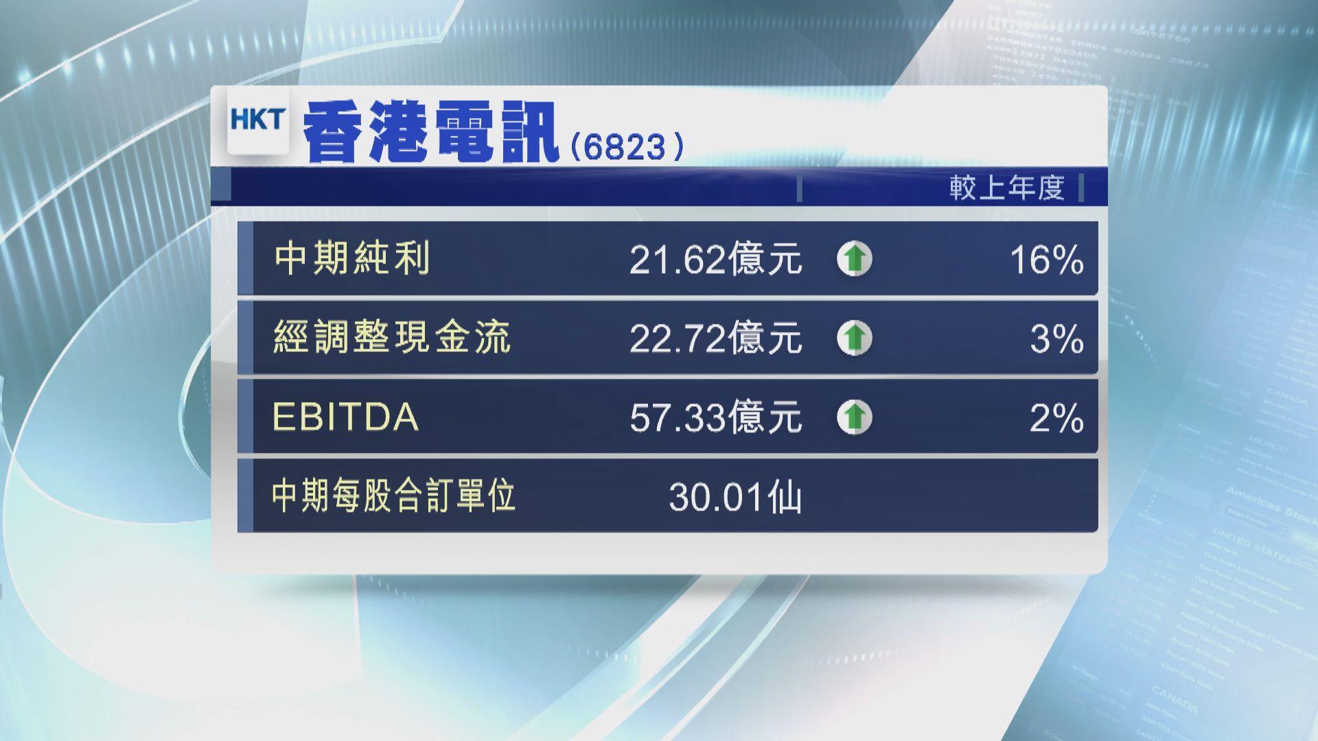 【業績速報】香港電訊中期純利按年升16%