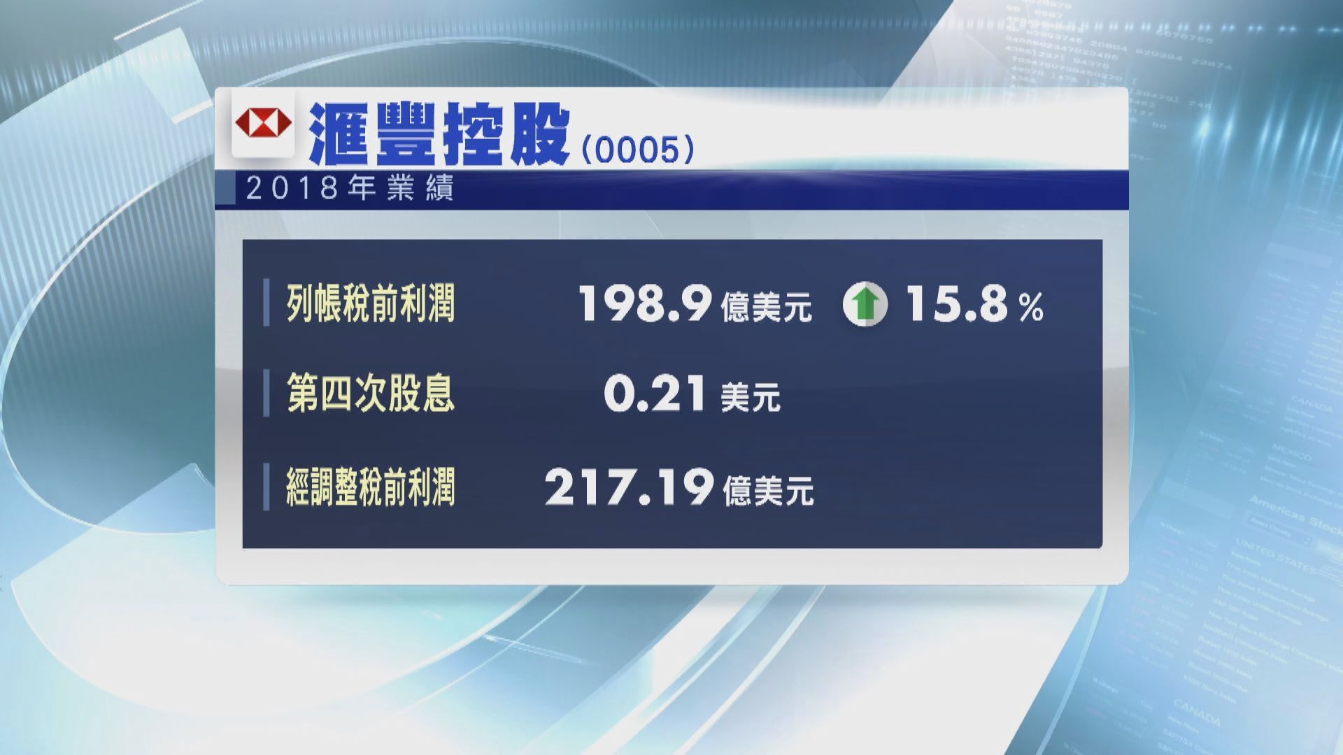 【業績速報】滙控多賺16%遜預期 末期息0.21美元