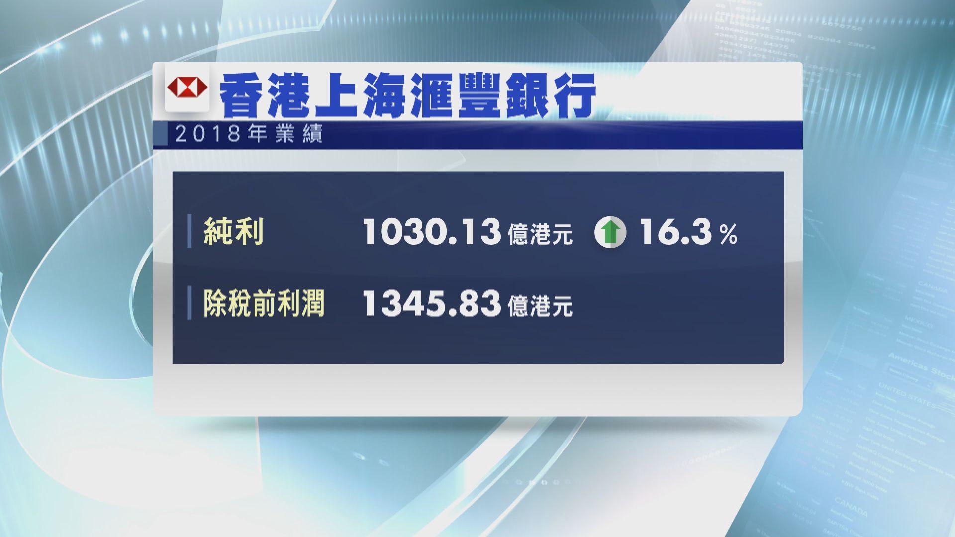 【滙控業績】滙豐銀行純利按年升16%
