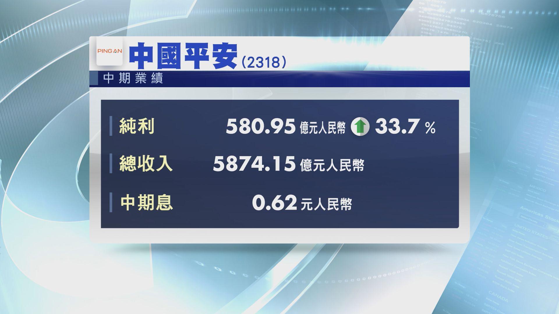 【業績速報】平保中期息0.62元人幣 增24%