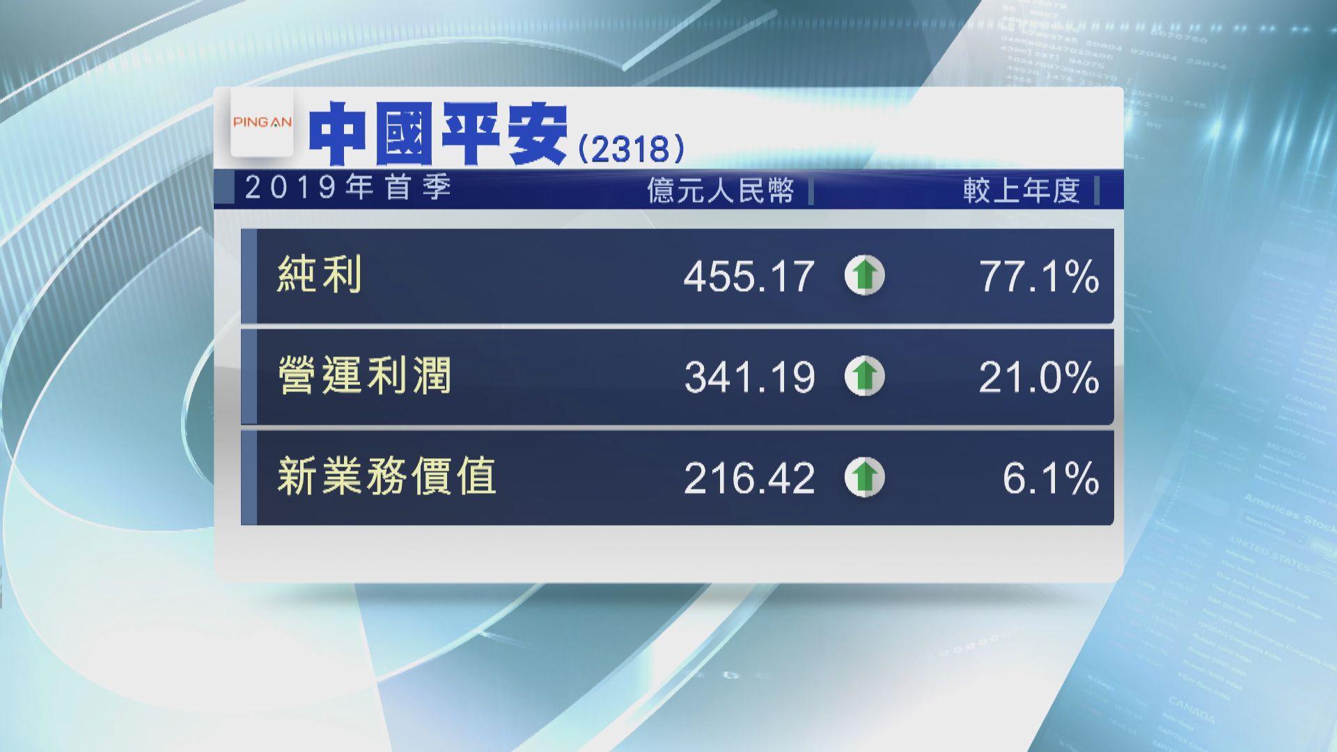 【業績速報】平保首季多賺77%