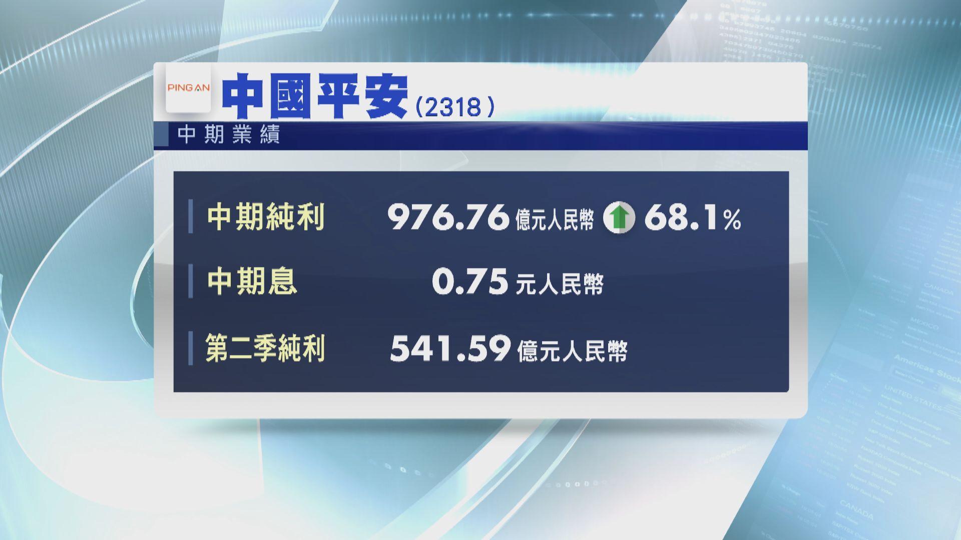 【業績速報】平保中期多賺68% 中期息75分人民幣