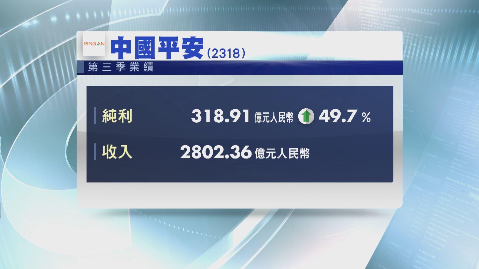 【業績速報】平保第三季按年多賺近50%