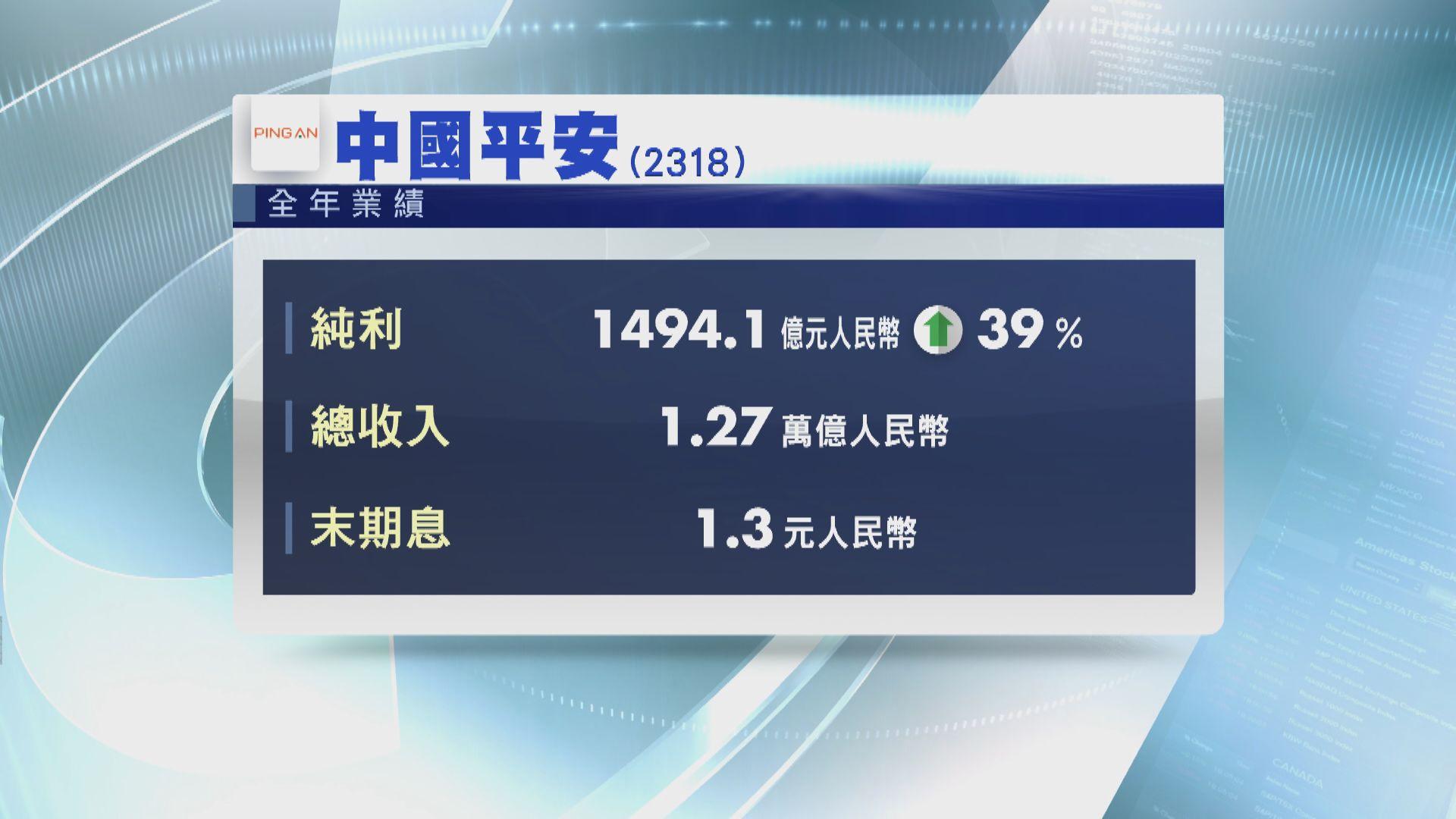 【差過預期】平保去年多賺39%
