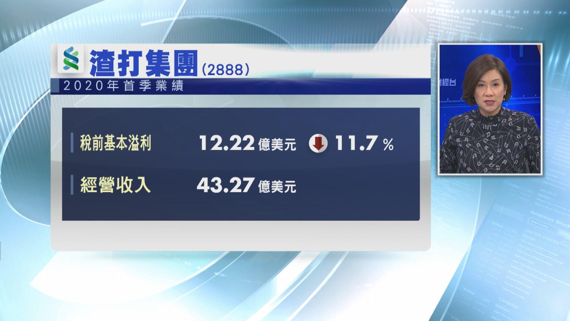 【業績速報】渣打首季除稅前基本溢利跌11% 勝預期