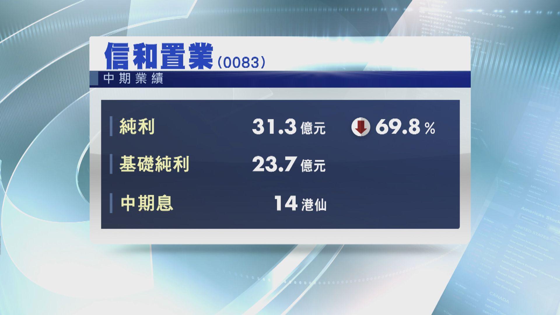 【業績速報】信置中期少賺近70% 息14仙