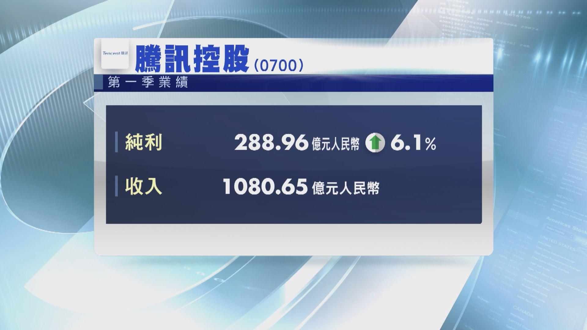 騰訊首季按年多賺逾6%