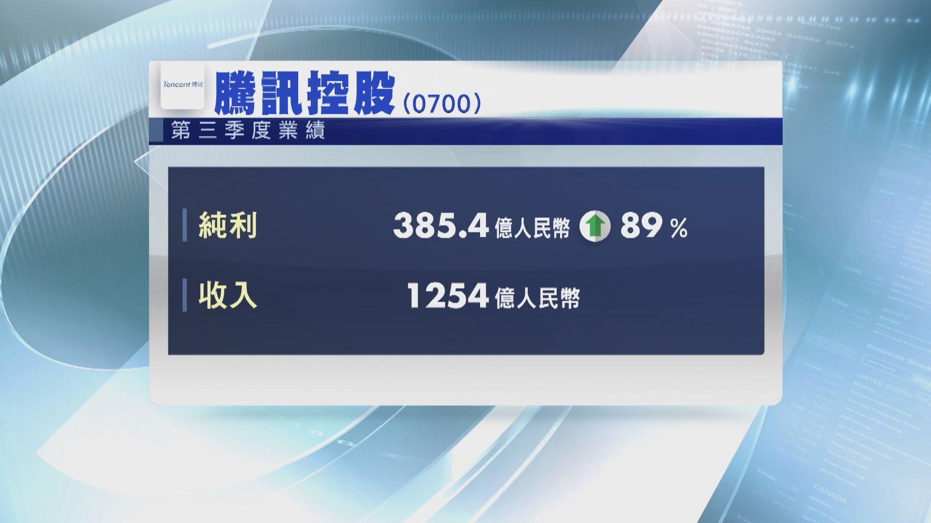 騰訊第三季多賺近90% 網遊收入增45%