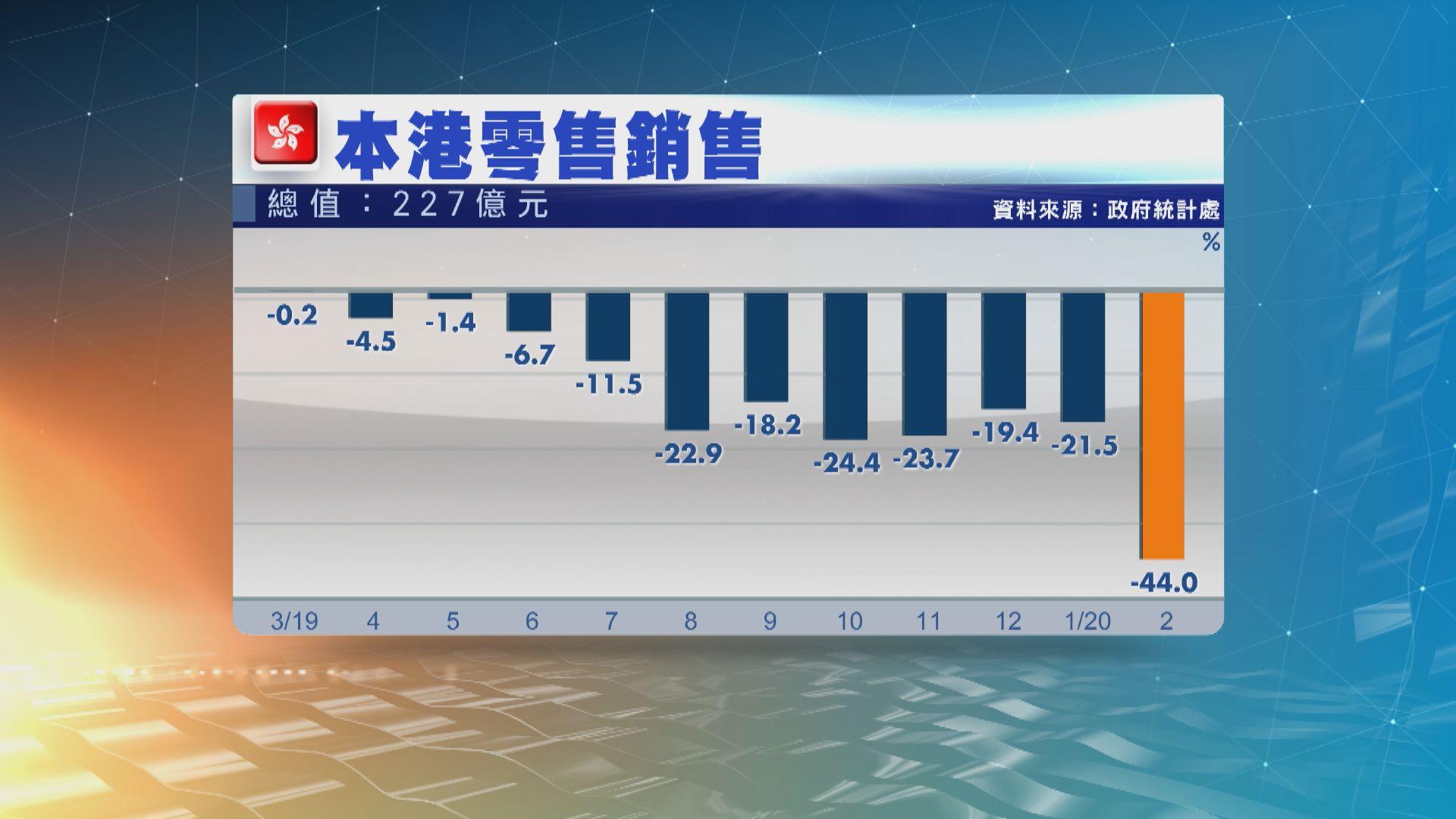 【零售寒冬】港二月零售銷售 創歷來最大單月跌幅