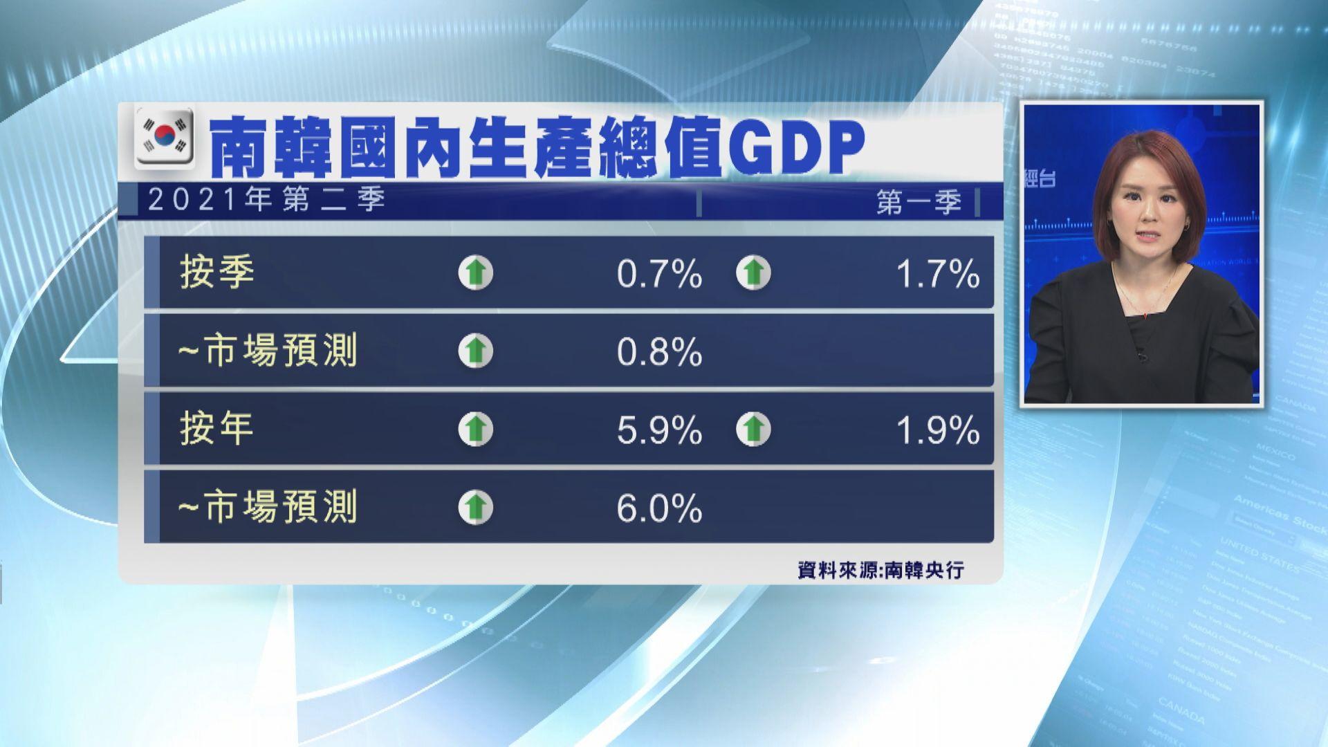 南韓Q3經濟增速料再放慢