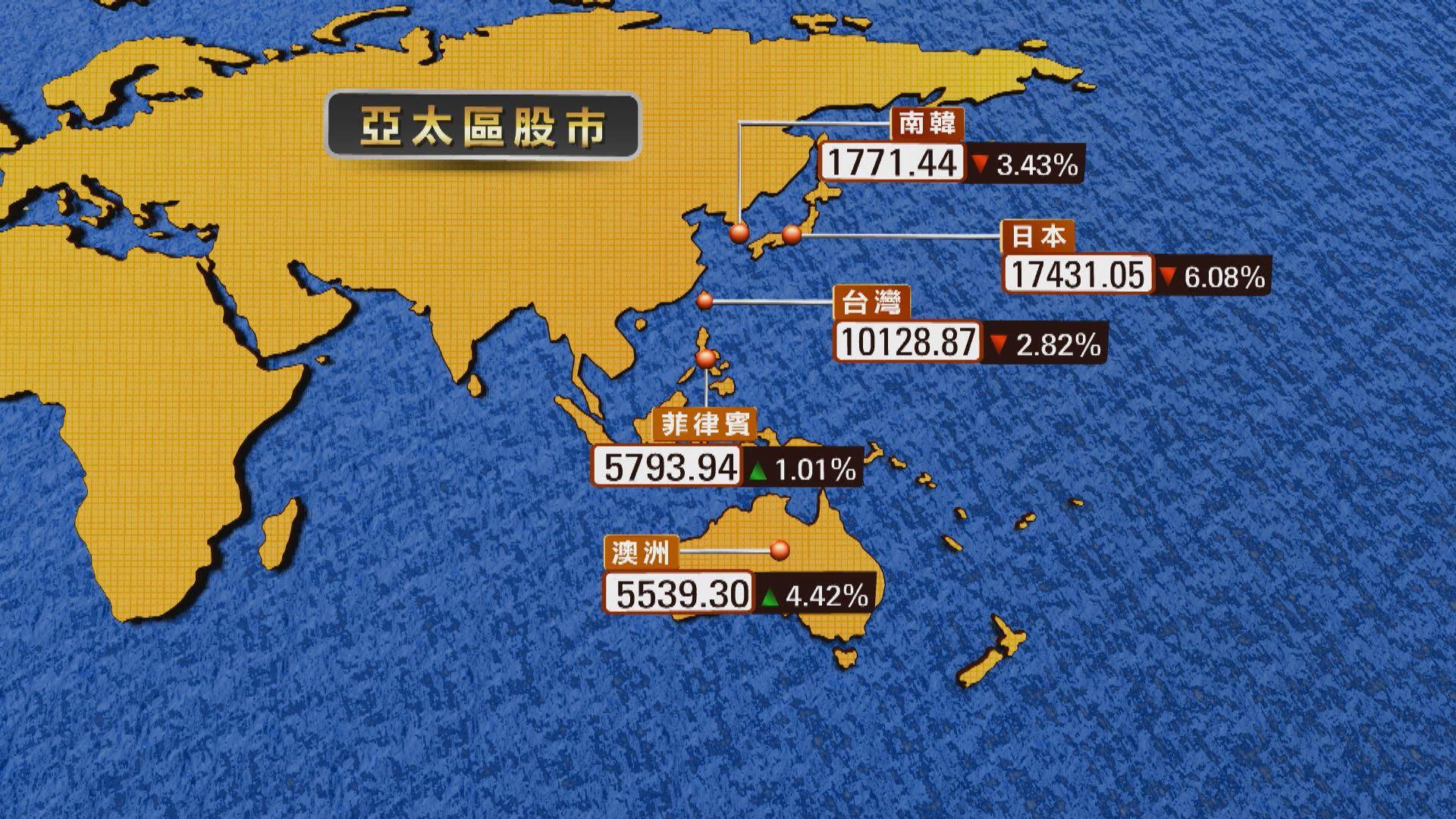 【環球跌市】亞太區多國股市 早段曾跌停