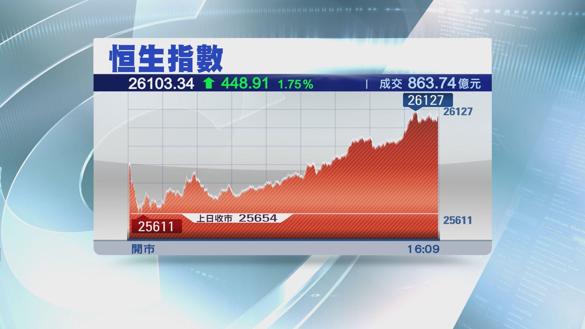 【股王發威】恒指重上26000 騰訊飆近6%