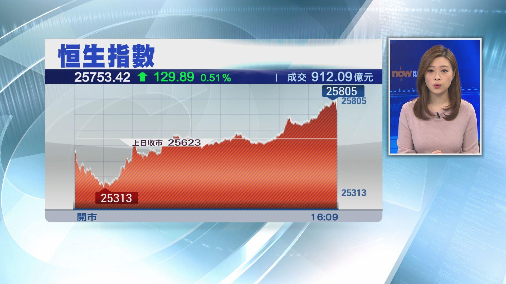 【股王歸位】騰訊曾升逾5% 帶住恒指彈