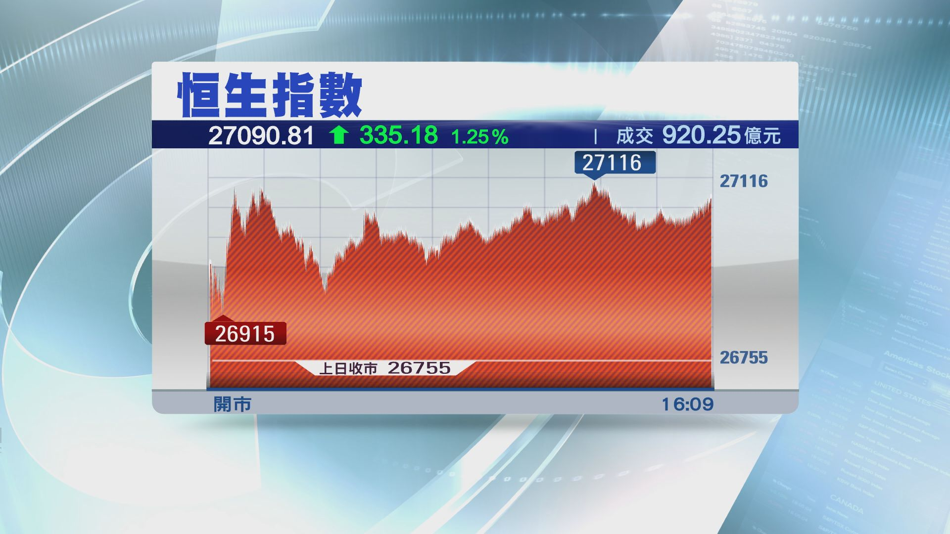 【發改委力撐】家電股落鑊 創維飆16%