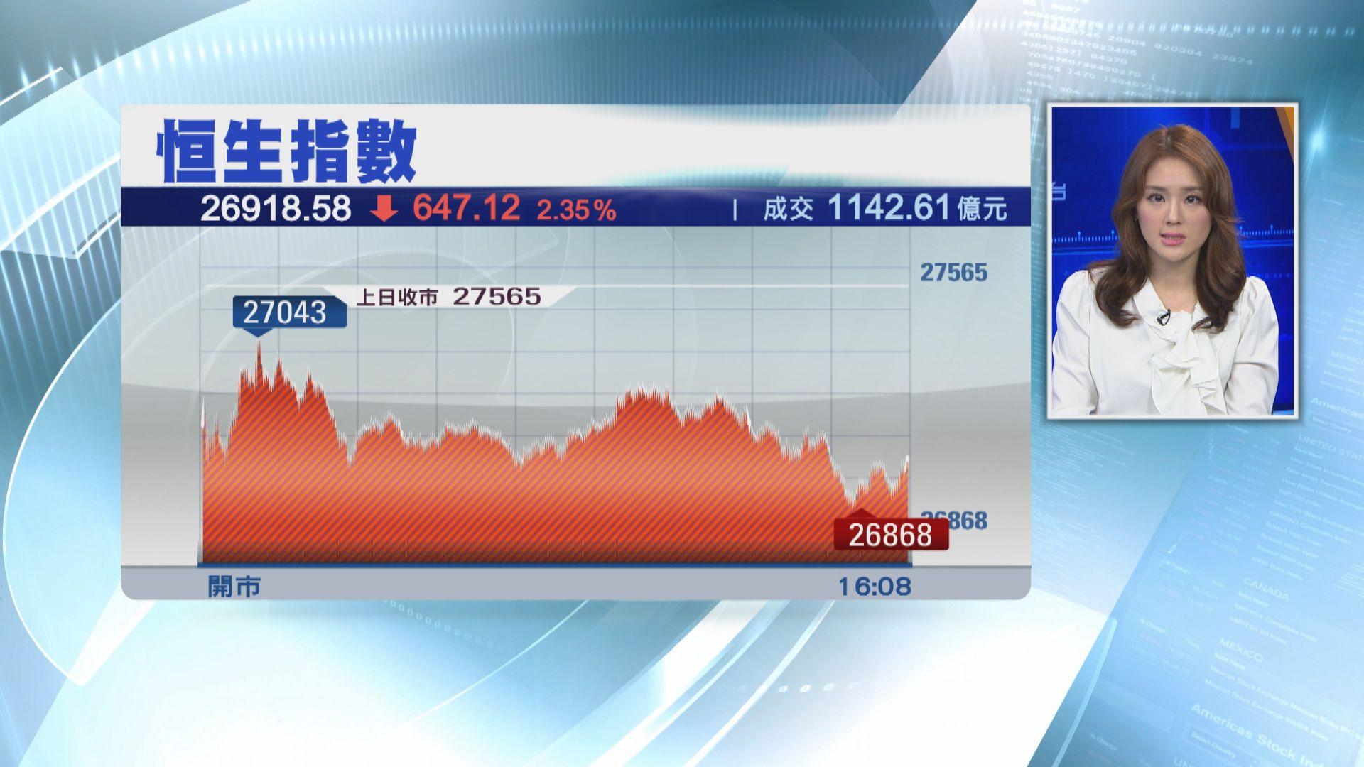 【突徵關稅】恒指跌647點 逾1500隻港股向下