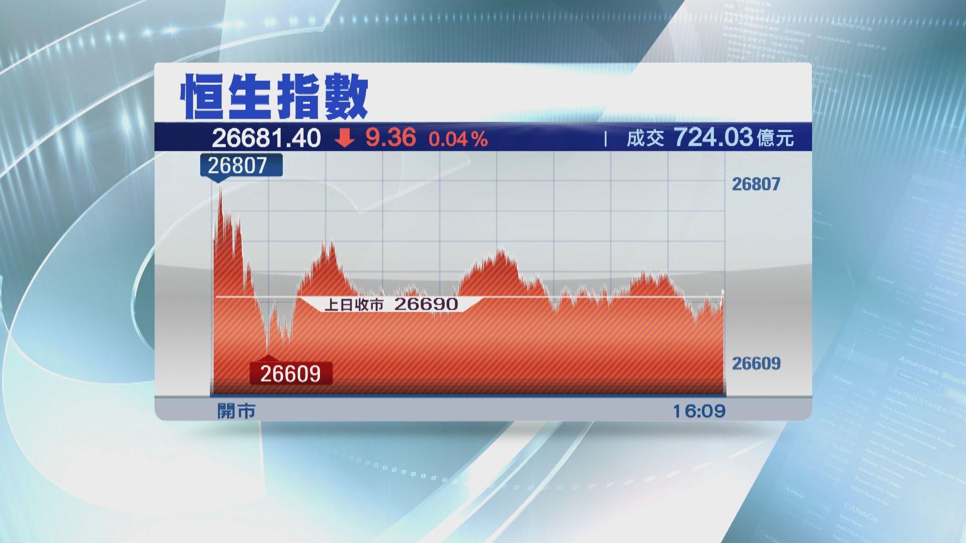 【降準刺激有限】恒指微跌9點 納入港股通股份抽升
