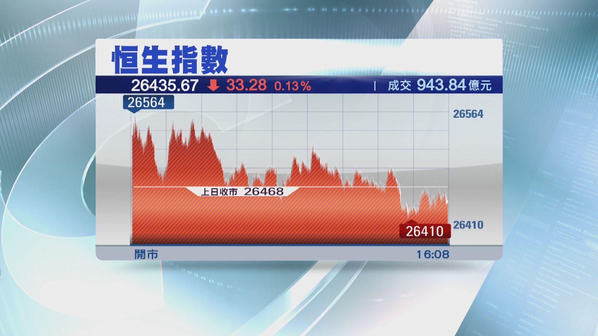 【全周跌917點】恒指收市跌33點 申洲配股跌3%