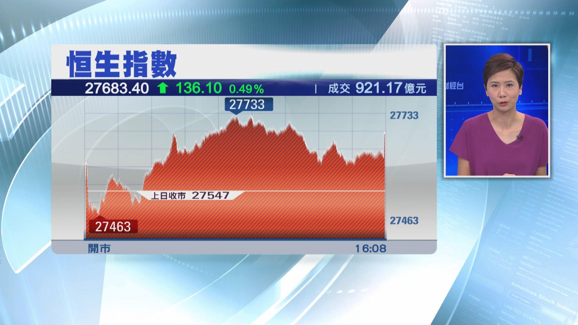 【連升四日】恒指升136點 中海外升4%