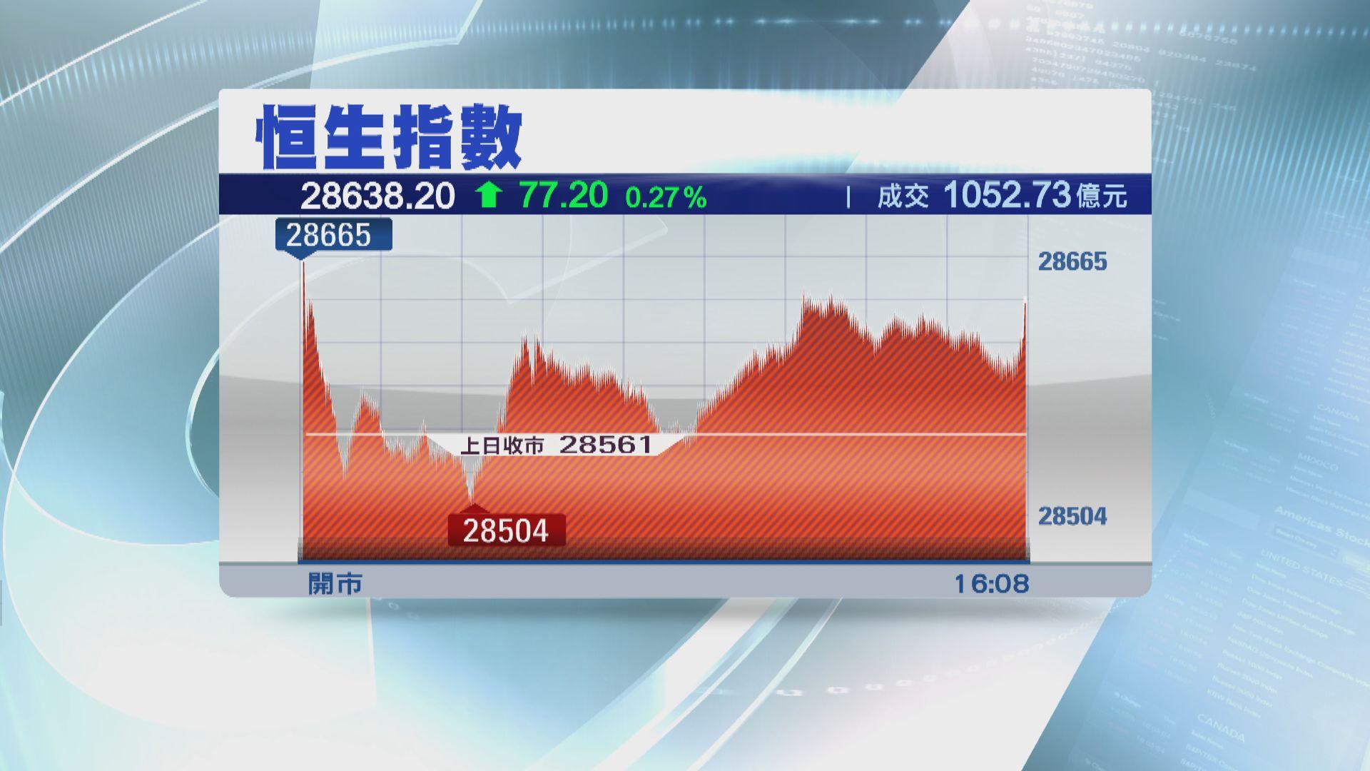【騰訊推動】恒指升77點 騰訊曾迫近400元