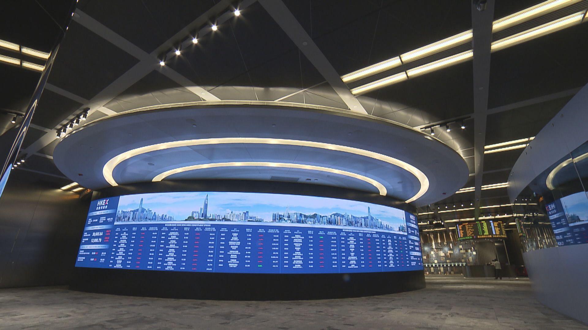 【曾失百天線】恒指跌162點 香港電視升26%
