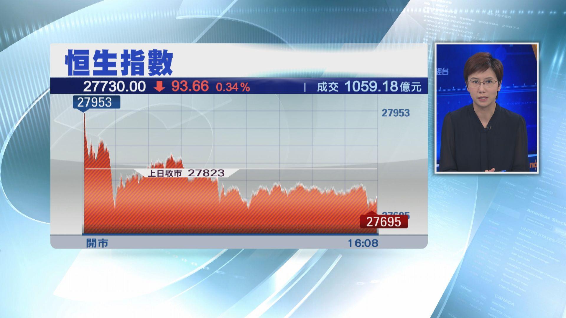 【港股收市】恒指先升後跌 騰訊大勇見20個月高位